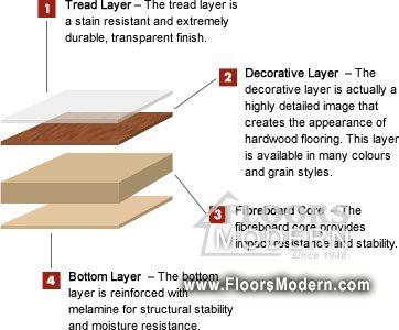 What Is Laminate Flooring Made Of what is laminate flooring made of? | laminate flooring | floors modern