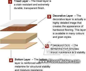 What Is Laminate Flooring Made Of Floors Modern